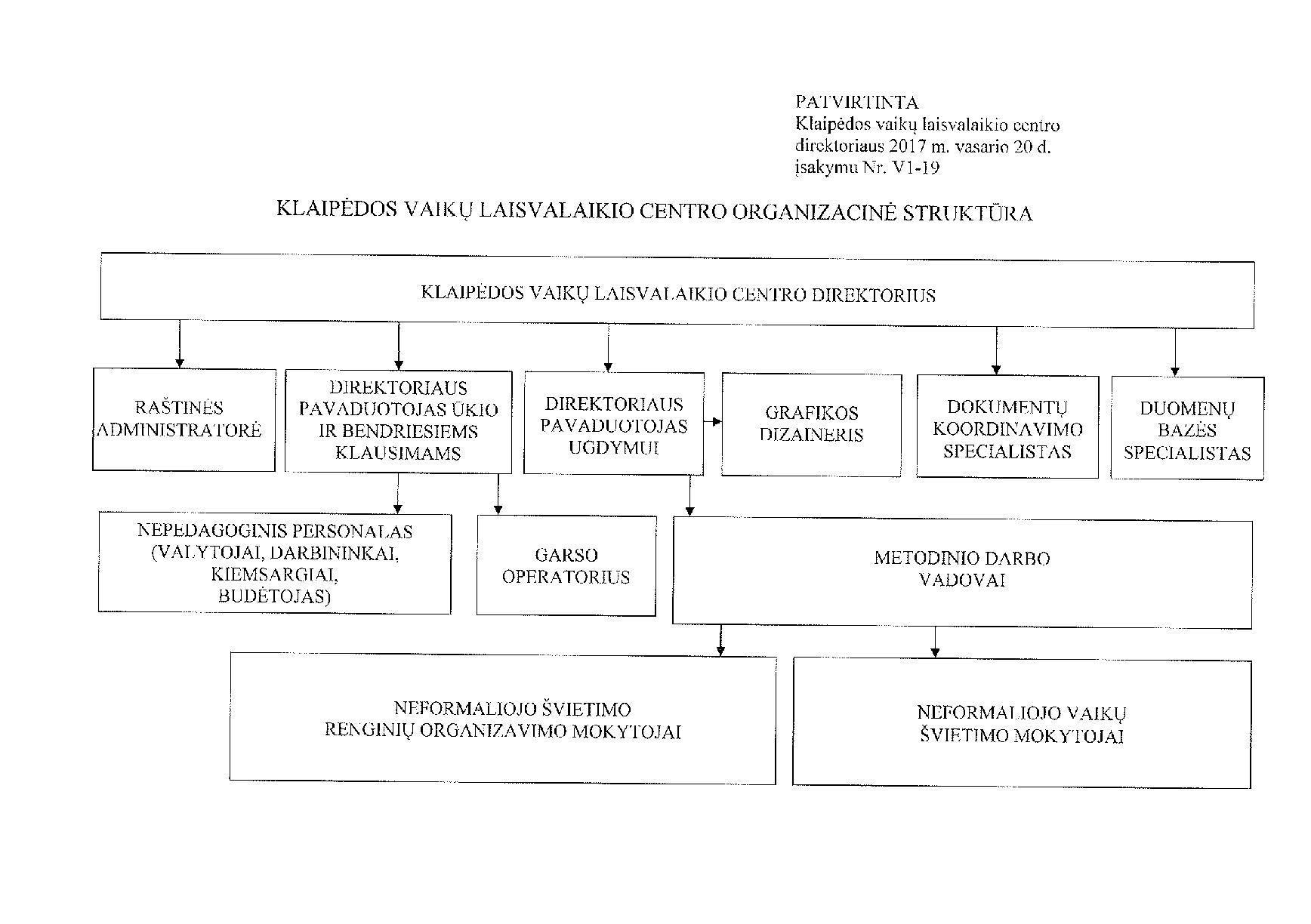 valdymo struktura